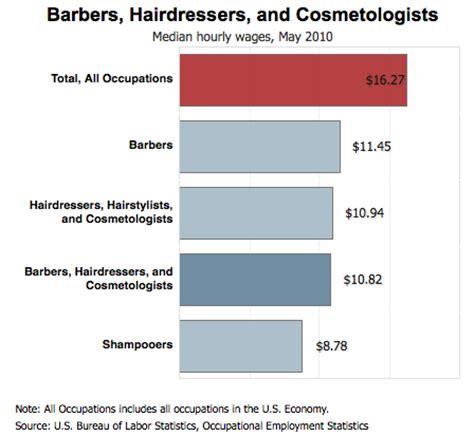 Barber Shop Mens Haircuts - Business & Marketing Plan